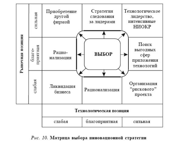 На первом этапе формулировки инновационной стратегии необходимо определить, каким видом инноваций заняться (см